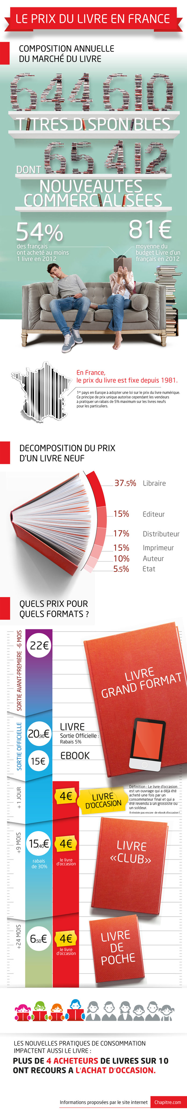 infographie les chiffres cl s du march du livre en france. Black Bedroom Furniture Sets. Home Design Ideas